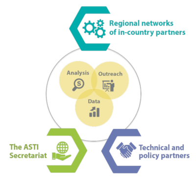ASTI network - diagram